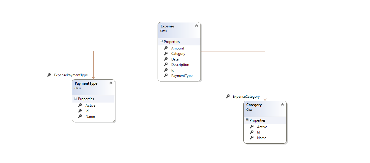 Entity Framework Code First Entities and entity relationships